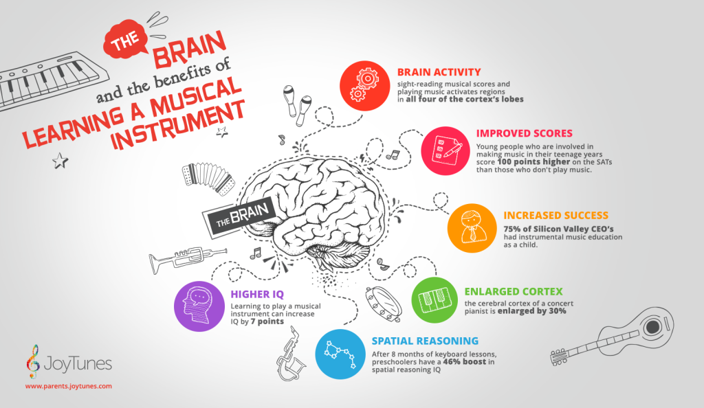the benefits of playing a musical While yes, budding musicians can be rather hard on the ears, fostering musical interest has loads of benefits for kids but in the words of the great levar burton , you don't have to take my word.